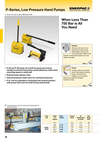 P-Series, Hydraulic Low Pressure Hand Pumps