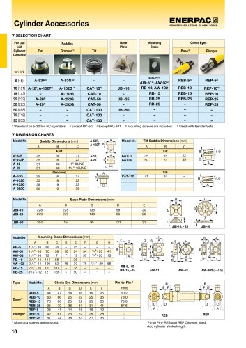 RC-Series, Cylinder Accessories
