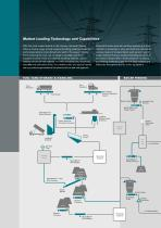Power industries - 6