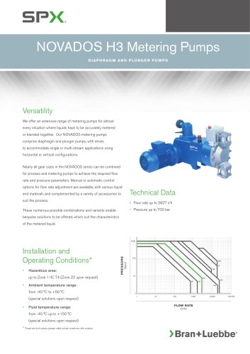 NOVADOS H3 Metering Pumps - BL-106
