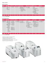 Dry compact Multi-stage Roots pumps - ACP 15 / 28 / 40 - 9