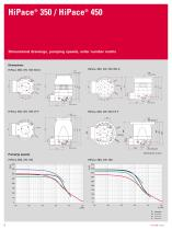 The ideal turbopumps for light gases - HiPace 350 / HiPace 450 - 6