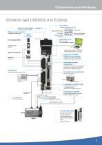 Overview AC servo drives & motion control - 5