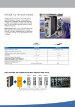 Overview AC servo drives & motion control - 7