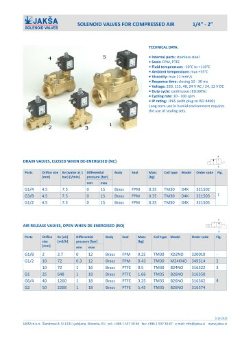 SOLENOID VALVES FOR COMPRESSED AIR