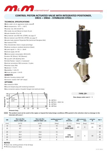 ZPA205-210