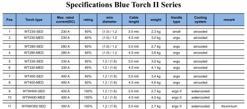 Specifications Blue Torch II Series