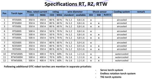 Specifications RT, RZ, RTW
