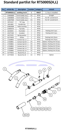 Standard partlist for RT5000S(H,L)