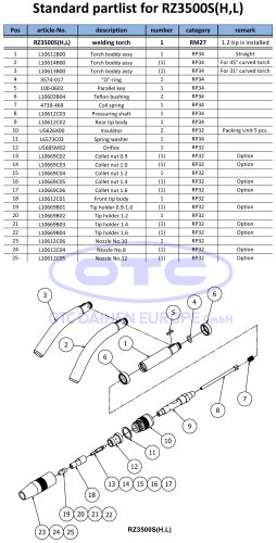 Standard partlist for RZ3500S(H,L)