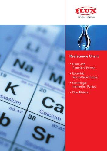 Resistance chart
