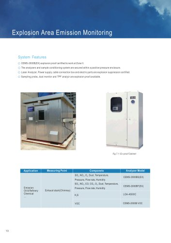 FPI Explosion Area Emission Monitoring system