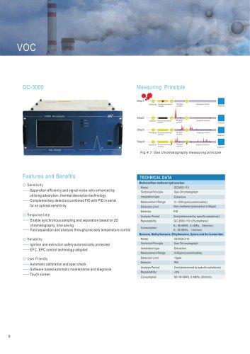 FPI GC-3000 Gas chromatography Analyzer for VOCs in Porcess gas