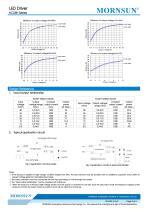 KC24H / 1000-1200mA optional / Analogue dimming + PWM dimming - 3