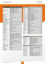 HTV 5D / HTV 10D / HTV 30D / HTV 50D V3.0 - 5