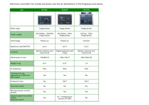 Electronic controllers for smoke extraction and hot air distribution in the fireplaces and stoves