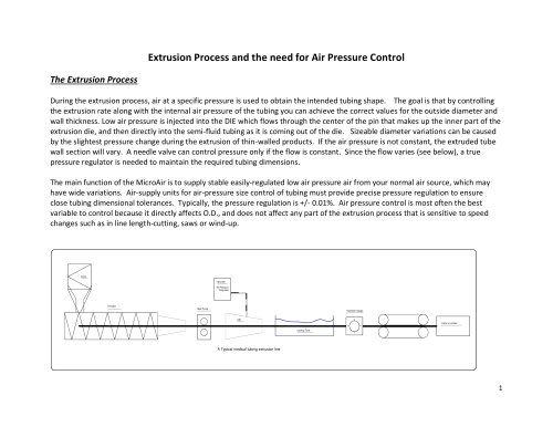 Extrusion Process and the need for Air Pressure Control