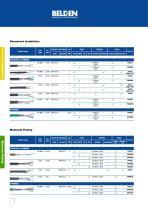 DataTuff® Industrial Ethernet Solutions - 4
