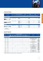 DataTuff® Industrial Ethernet Solutions - 5