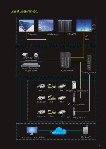 New energy integration charging station