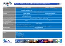 BeanDevice® Wilow® AX-3D - Wifi Accelerometer Selection Guide