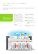 energy saving solutions for data centers - 4