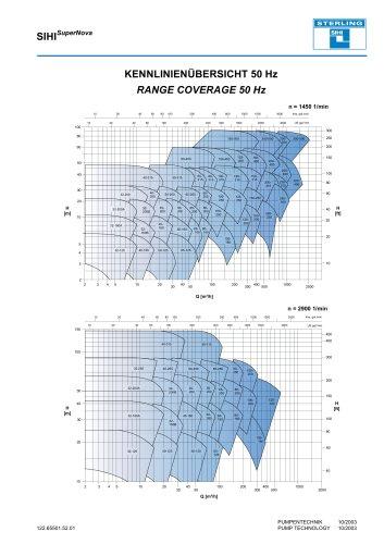 Range Coverage - Series SIHISuperNova ZLN/ZLK/ZTN/ZTK, 50 Hz