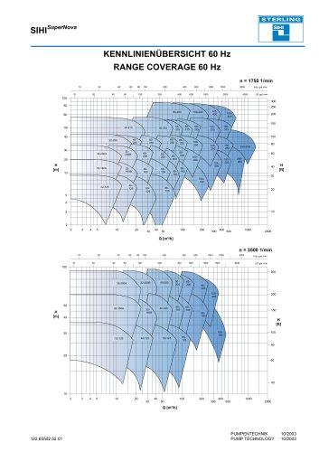 Range Coverage - Series SIHISuperNova ZLN/ZLK/ZTN/ZTK, 60 Hz