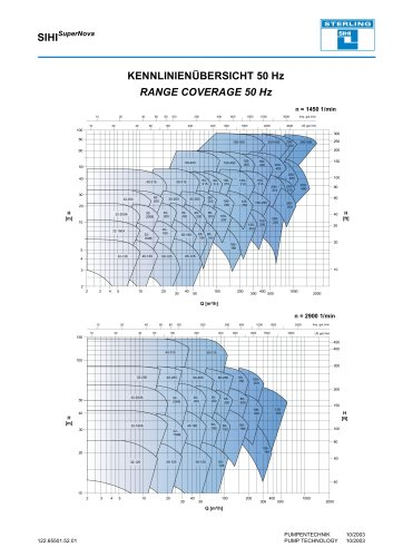 Range Coverage - Series SIHISuperNova ZTN/ZLK/ZTN/ZTK, 50 Hz