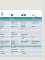 Temperature measurement with SITRANS T - 11