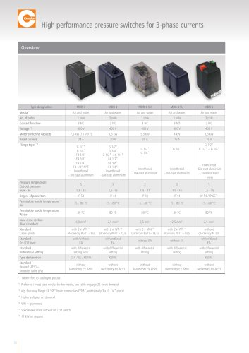 CONDOR Pressure Switches 3-phase