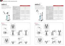 """Dual-arm SCARA Robot """"duAro"""" - 4"""