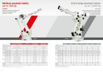 Line Up Kawasaki Robot with Options - 4