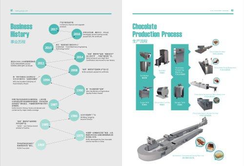 GUSU-Business history & production process
