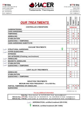 Heat treatments