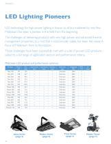 Lighting for Aviation - 4