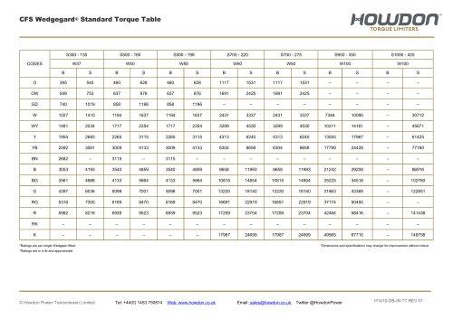 Type CFS Coupling Torque Table (in-lb)