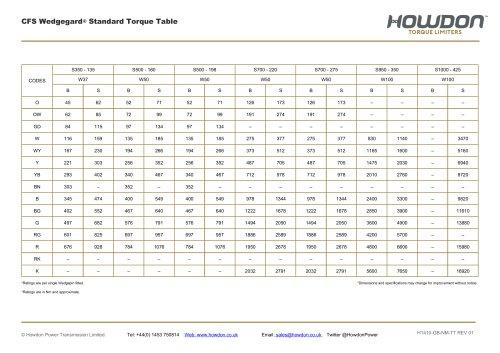Type CFS Coupling Torque Table (Nm)