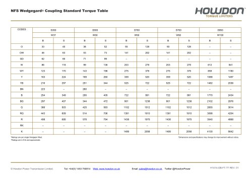 Type NFS Coupling Torque Table (ft-lb)