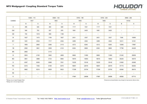 Type NFS Coupling Torque Table (in-lb)
