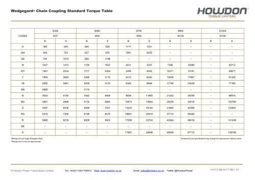 Wedgegard® Chain Coupling Torque Table (in-lb)