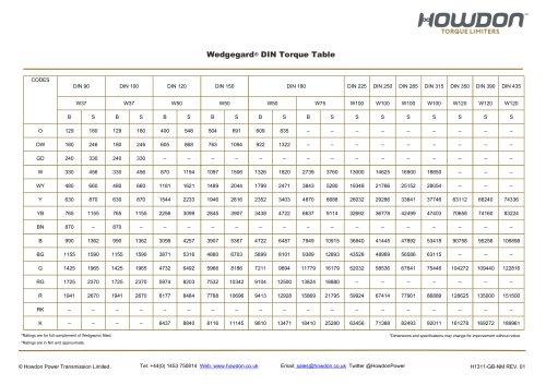Wedgegard® DIN Torque Table (in Nm)