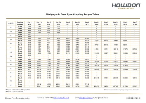 Wedgegard® GEAR Type Coupling Torque Table (in-lb)