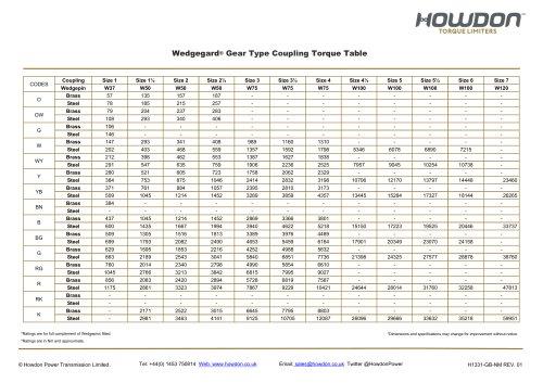 Wedgegard® GEAR Type Coupling Torque Table (Nm)