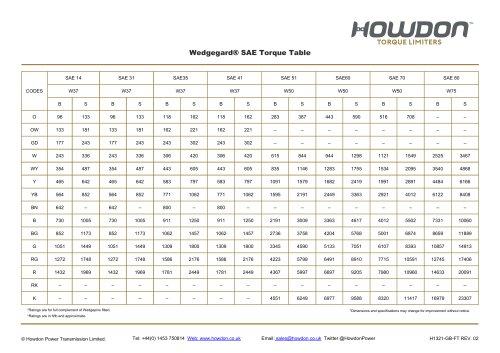 Wedgegard® SAE Torque Table (ft-lb)
