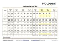 Wedgegard® SAE Torque Table (in-lb)