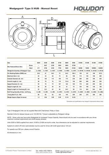 Wedgegard® Type S HUB Coupling (Nm)