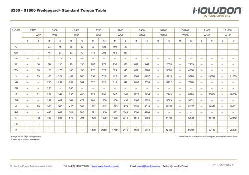 Wedgegard® Type S HUB Coupling Torque Table (ft-lb)