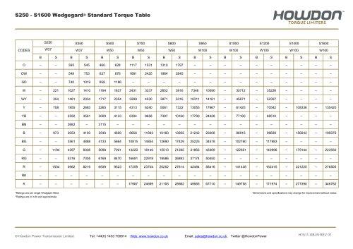 Wedgegard® Type S HUB Coupling Torque Table (in-lb)
