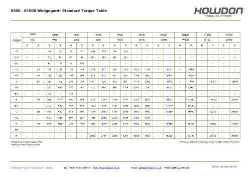 Wedgegard® Type S HUB Coupling Torque Table (Nm)